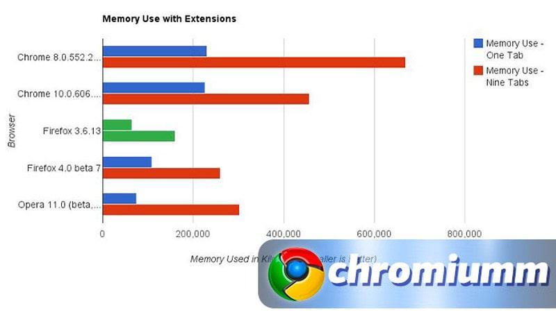 google chrome занимает много оперативной памяти