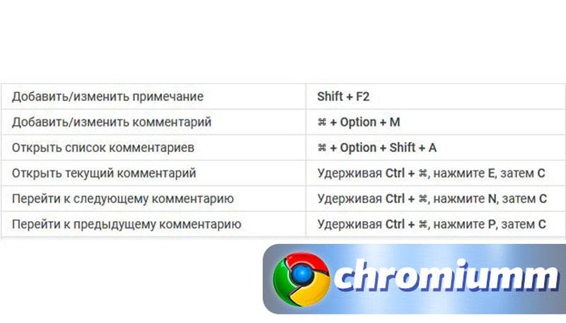 горячие клавиши гугл таблицы 11