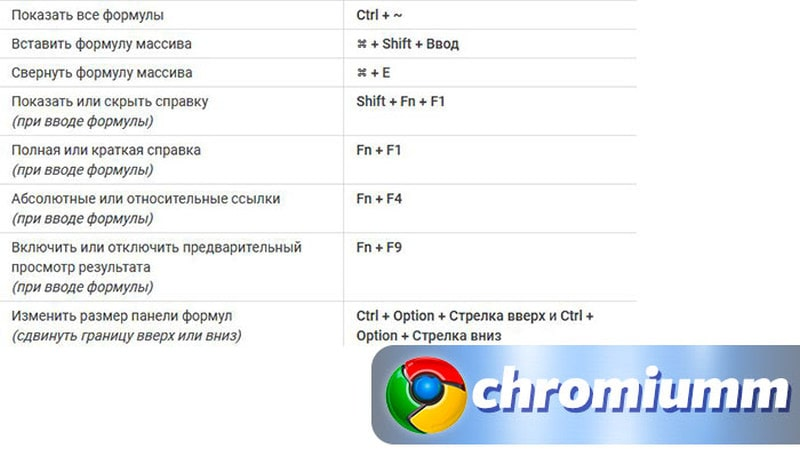 горячие клавиши гугл таблицы