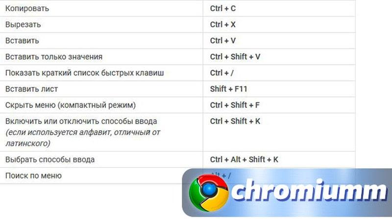 горячие клавиши гугл таблицы 2