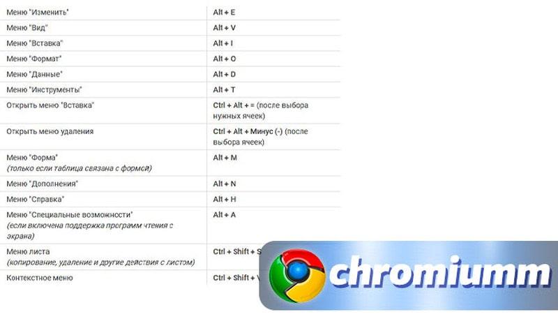 горячие клавиши гугл таблицы 19