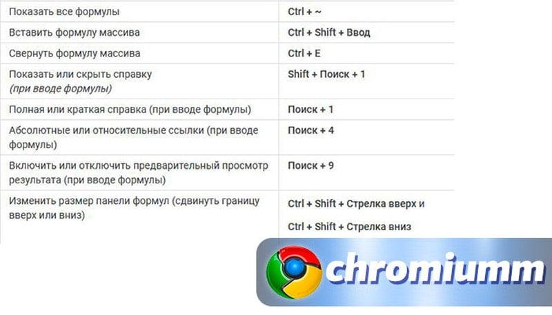 горячие клавиши гугл таблицы 21