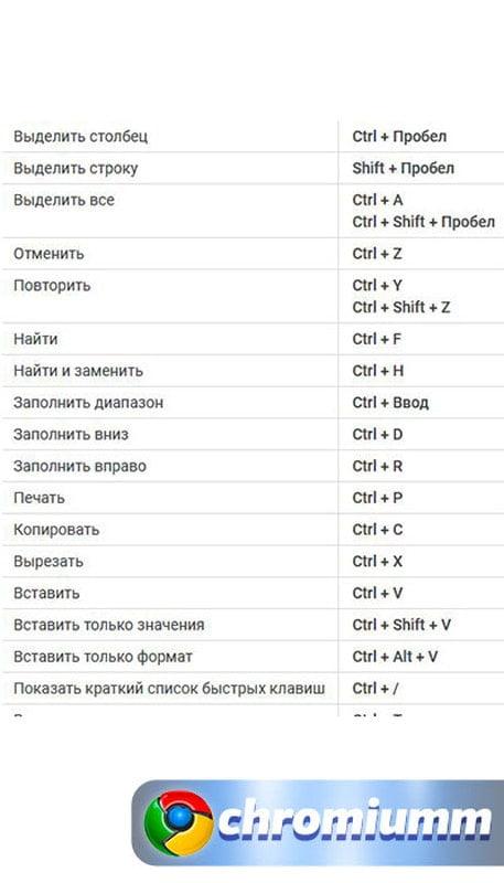 горячие клавиши гугл таблицы 22