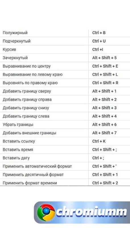горячие клавиши гугл таблицы 23