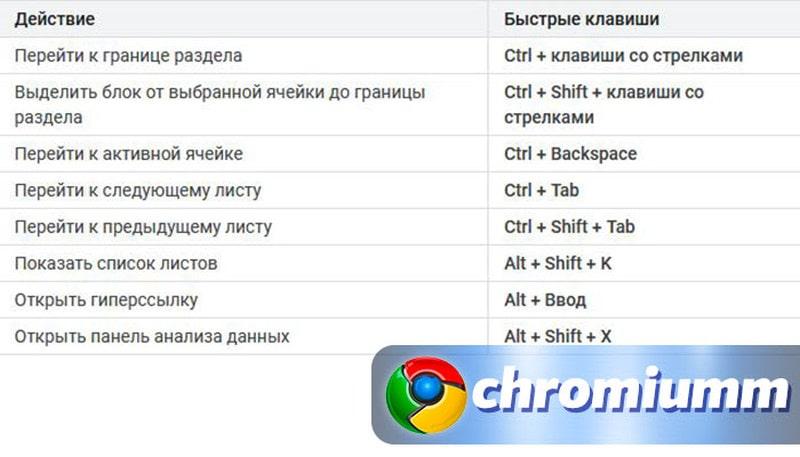 горячие клавиши гугл таблицы 24