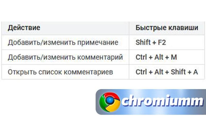 горячие клавиши гугл таблицы 25