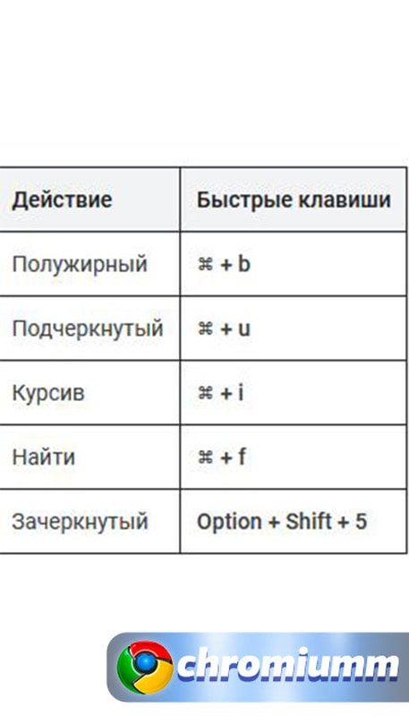 горячие клавиши гугл таблицы 26
