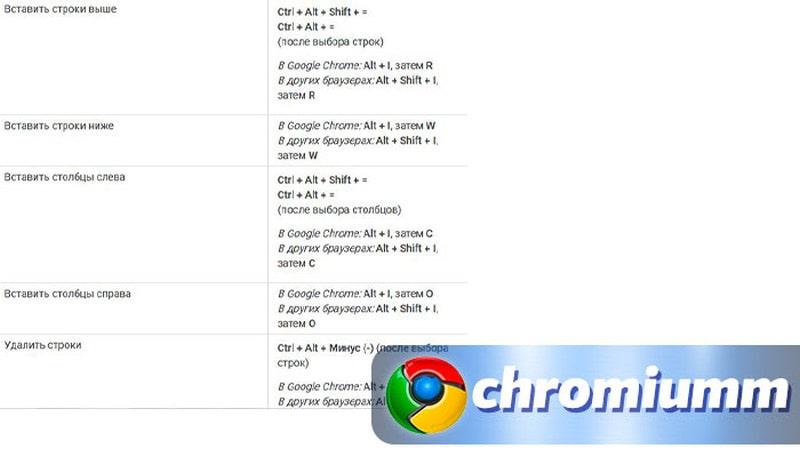 горячие клавиши гугл таблицы 6