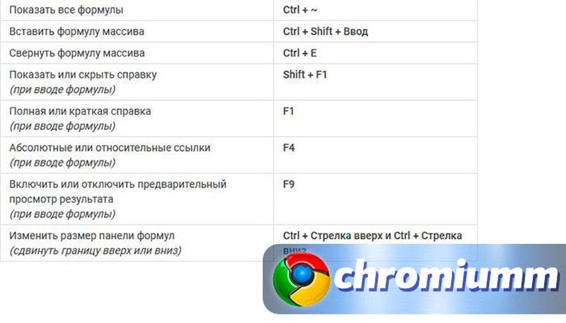 горячие клавиши гугл таблицы 7