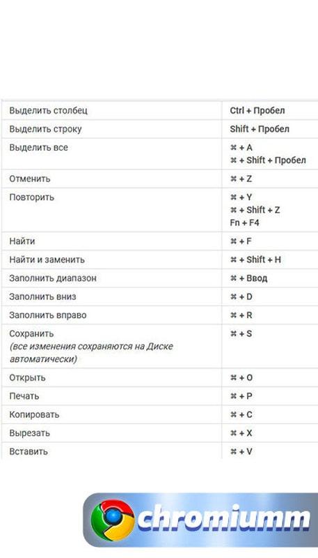 горячие клавиши гугл таблицы 8